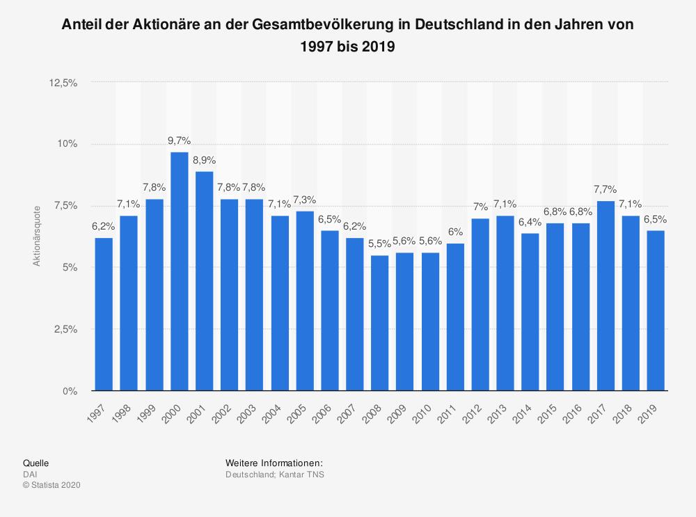Aktionärsquote in Deutschland bis 2019