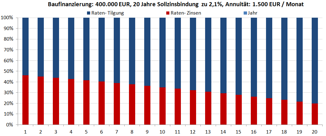 Baufinanzierung 20 Jahre Sollzinsbindung