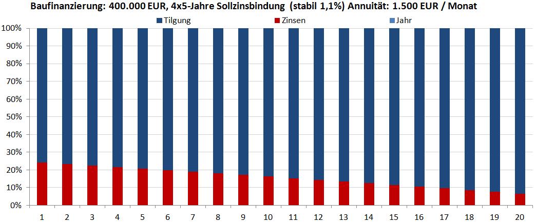 Baufinanzierung 4x5 Jahre stabile Zinsen