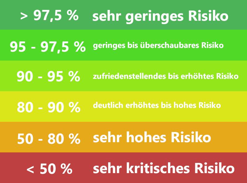 Schufa Score Tabelle