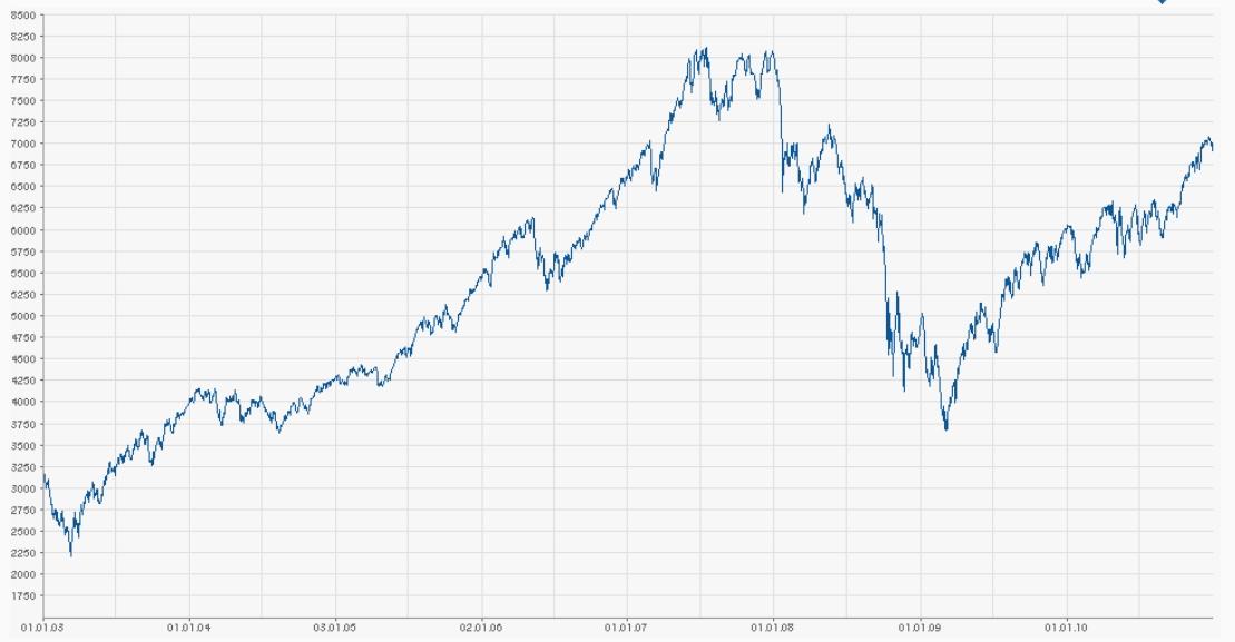 Marktzyklus 2003 bis 2010
